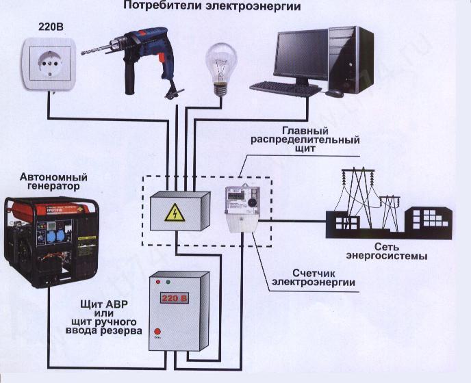 подключение бензогенераторов к сети